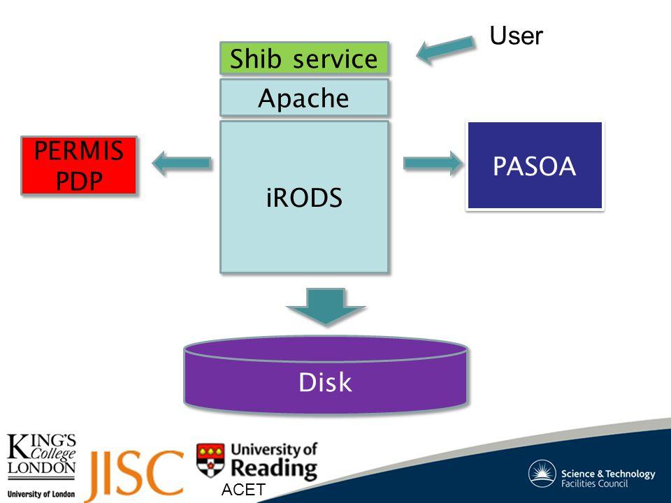 ACET iRODS PASOA Shib service PERMIS PDP PERMIS PDP Disk Apache User