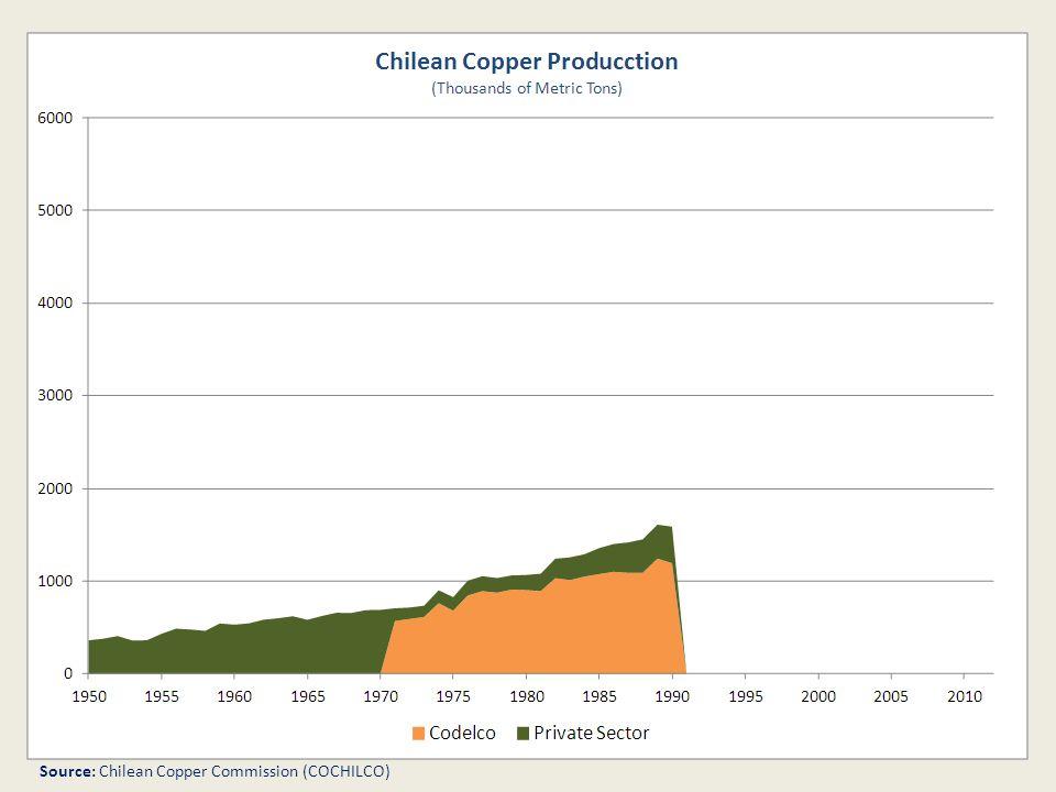 Source: Chilean Copper Commission (COCHILCO)