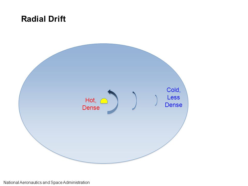 Radial Drift Hot, Dense Cold, Less Dense National Aeronautics and Space Administration