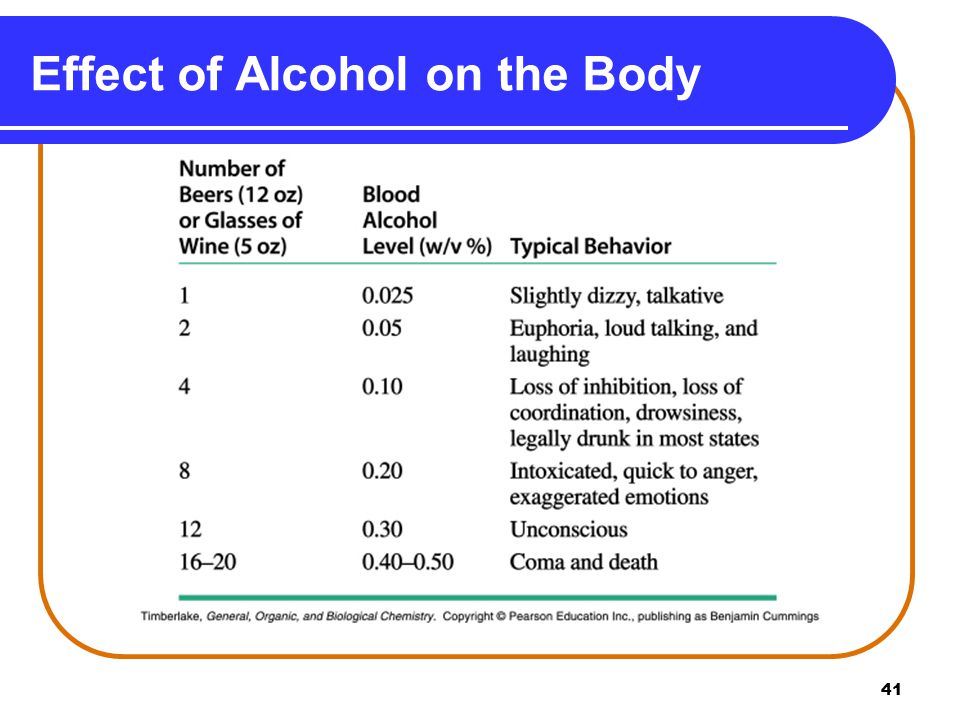 41 Effect of Alcohol on the Body