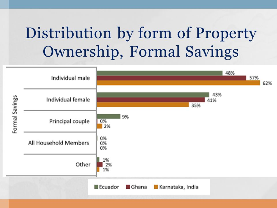 Distribution by form of Property Ownership, Formal Savings