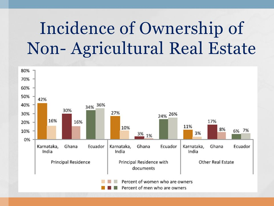 Incidence of Ownership of Non- Agricultural Real Estate