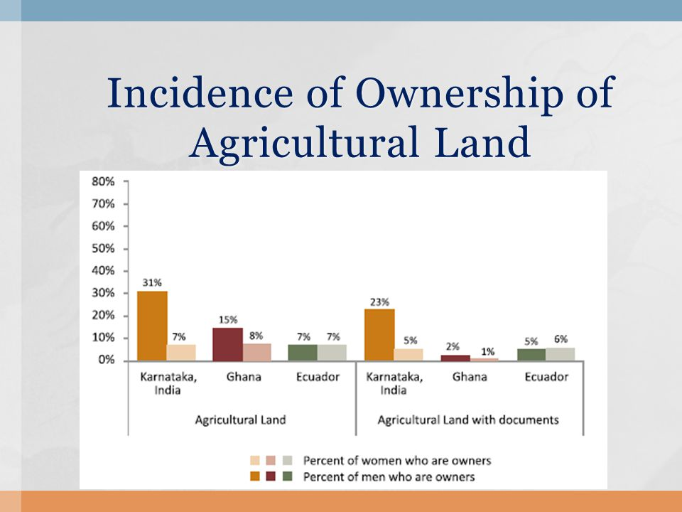 Incidence of Ownership of Agricultural Land Incidence of Ownership of Agricultural Land