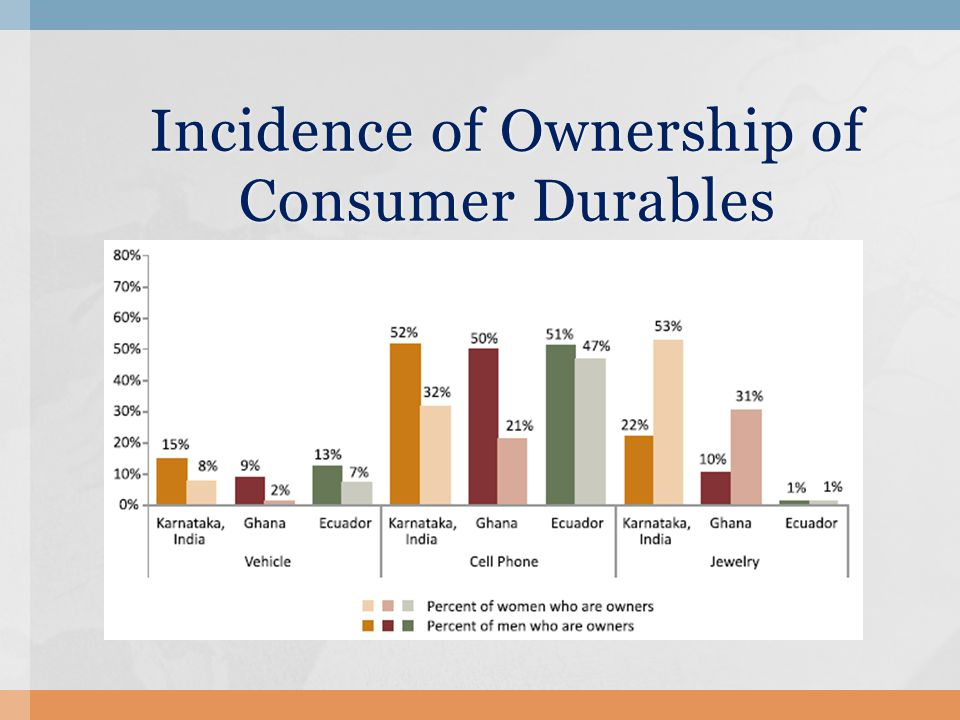 Incidence of Ownership of Consumer Durables Incidence of Ownership of Consumer Durables