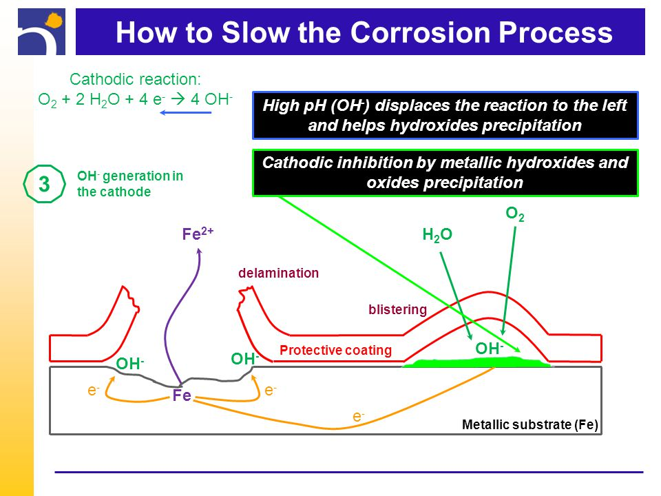 How to Slow the Corrosion Process Metallic substrate (Fe) Protective coating H2OH2O O2O2 OH - Cathodic reaction: O 2 + 2 H 2 O + 4 e -  4 OH - Fe 2+ Fe e-e- e-e- e-e- delamination blistering High pH (OH - ) displaces the reaction to the left and helps hydroxides precipitation Cathodic inhibition by metallic hydroxides and oxides precipitation 3 OH - generation in the cathode