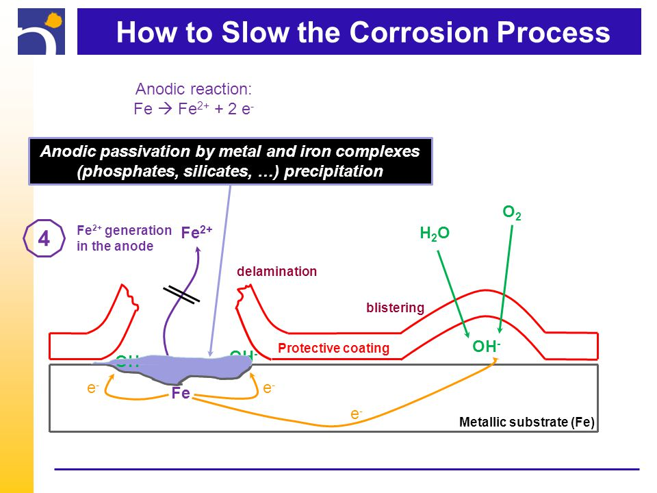 How to Slow the Corrosion Process Metallic substrate (Fe) Protective coating H2OH2O O2O2 OH - Fe 2+ Fe Anodic reaction: Fe  Fe 2+ + 2 e - e-e- e-e- e-e- delamination blistering Anodic passivation by metal and iron complexes (phosphates, silicates, …) precipitation 4 Fe 2+ generation in the anode