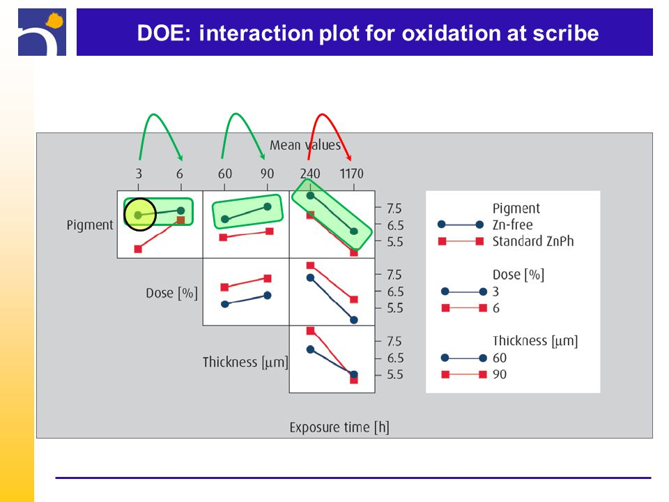 DOE: interaction plot for oxidation at scribe