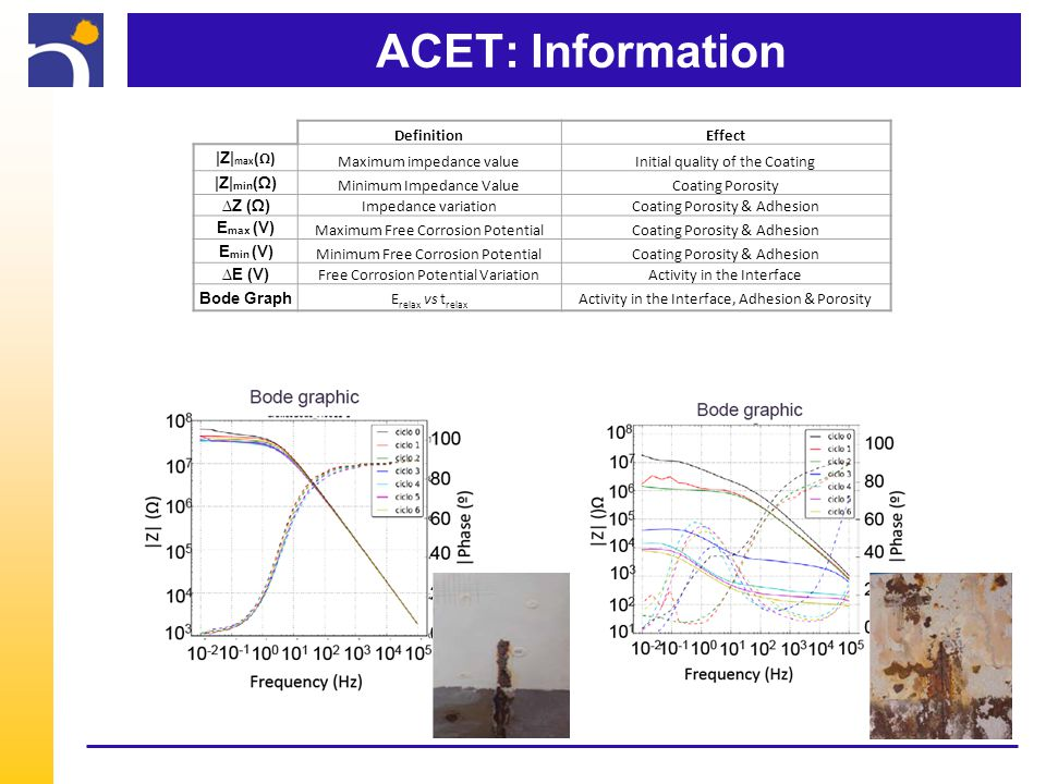 ACET: Information DefinitionEffect |Z| max (Ω) Maximum impedance valueInitial quality of the Coating |Z| min (Ω) Minimum Impedance ValueCoating Porosity ∆Z (Ω) Impedance variationCoating Porosity & Adhesion E max (V) Maximum Free Corrosion PotentialCoating Porosity & Adhesion E min (V) Minimum Free Corrosion PotentialCoating Porosity & Adhesion ∆E (V) Free Corrosion Potential VariationActivity in the Interface Bode Graph E relax vs t relax Activity in the Interface, Adhesion & Porosity