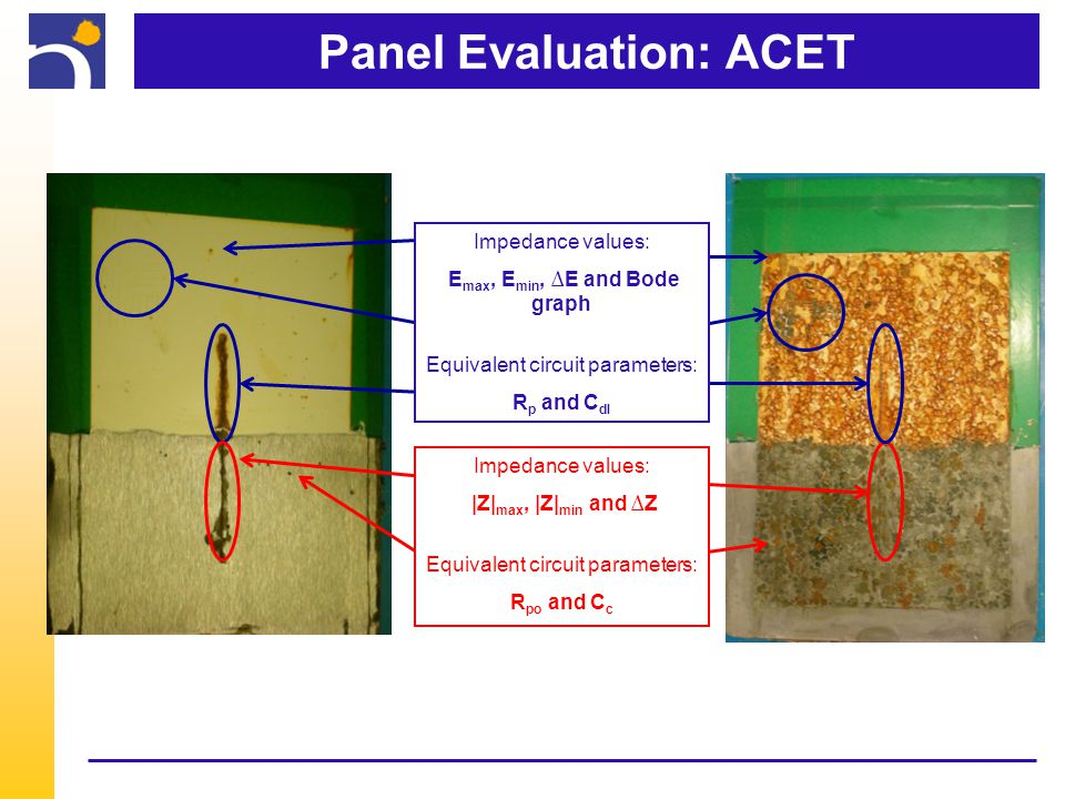 Panel Evaluation: ACET Impedance values: |Z| max, |Z| min and ∆Z Equivalent circuit parameters: R po and C c Impedance values: E max, E min, ∆E and Bode graph Equivalent circuit parameters: R p and C dl