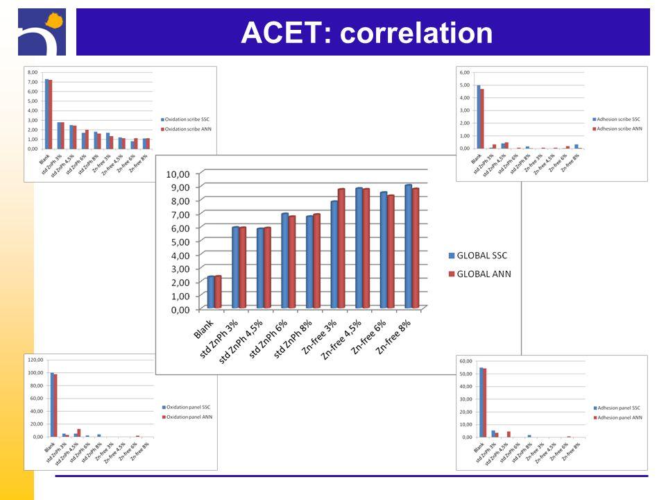 ACET: correlation