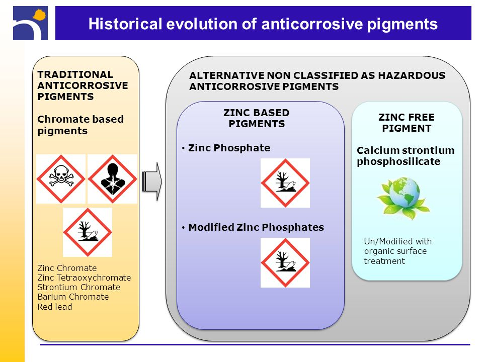 Historical evolution of anticorrosive pigments ALTERNATIVE NON CLASSIFIED AS HAZARDOUS ANTICORROSIVE PIGMENTS TRADITIONAL ANTICORROSIVE PIGMENTS Chromate based pigments Zinc Chromate Zinc Tetraoxychromate Strontium Chromate Barium Chromate Red lead ZINC FREE PIGMENT Un/Modified with organic surface treatment Calcium strontium phosphosilicate Zinc Phosphate Modified Zinc Phosphates ZINC BASED PIGMENTS