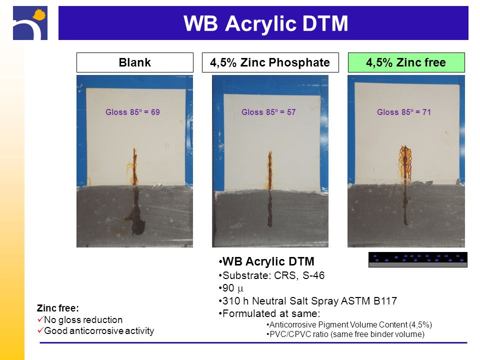 WB Acrylic DTM Blank4,5% Zinc free4,5% Zinc Phosphate WB Acrylic DTM Substrate: CRS, S-46 90  310 h Neutral Salt Spray ASTM B117 Formulated at same: Anticorrosive Pigment Volume Content (4,5%) PVC/CPVC ratio (same free binder volume) Zinc free: No gloss reduction Good anticorrosive activity Gloss 85º = 69Gloss 85º = 57Gloss 85º = 71