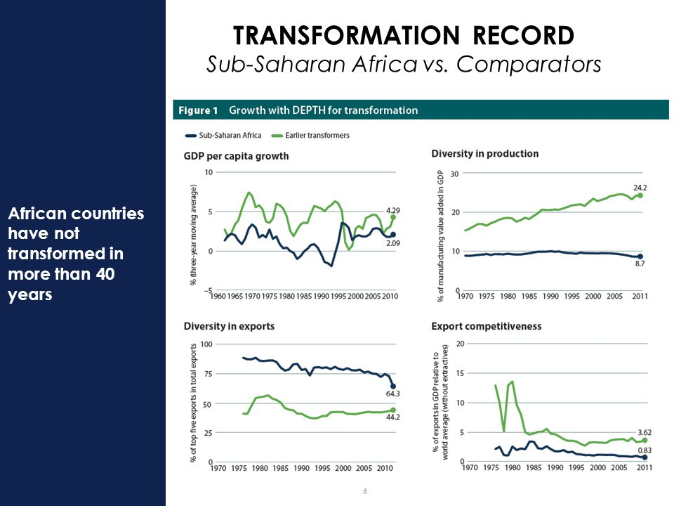 6 African countries have not transformed in more than 40 years TRANSFORMATION RECORD Sub-Saharan Africa vs.