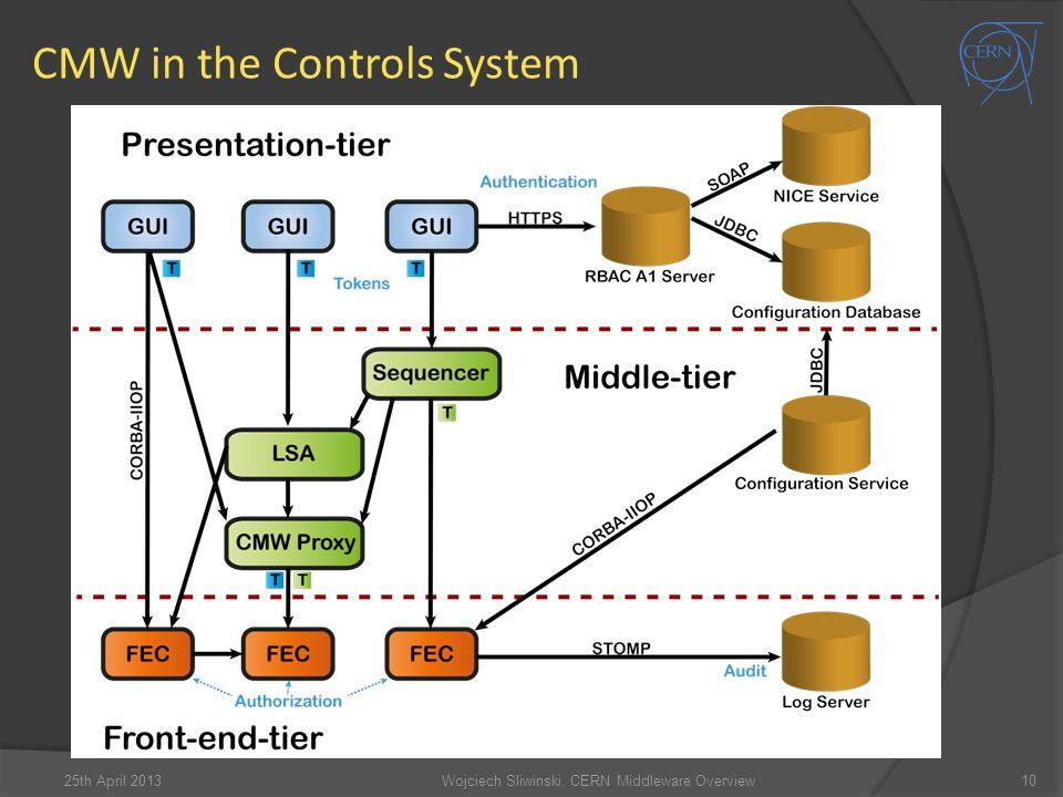 CMW in the Controls System 10Wojciech Sliwinski, CERN Middleware Overview25th April 2013