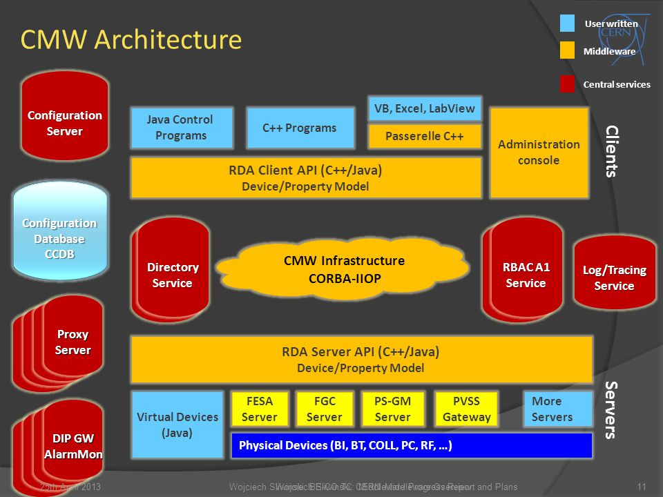 CMW Architecture 11 User written Middleware Central services Physical Devices (BI, BT, COLL, PC, RF, …) Java Control Programs RDA Client API (C++/Java) Device/Property Model DirectoryService ConfigurationDatabaseCCDB VB, Excel, LabView Servers Clients Virtual Devices (Java) PS-GM Server FESA Server FGC Server PVSS Gateway C++ Programs More Servers Administration console Passerelle C++ ProxyServer CMW Infrastructure CORBA-IIOP ConfigurationServer Log/TracingService DIP GW AlarmMon Wojciech Sliwinski, BE-CO TC: Middleware Progress Report and PlansWojciech Sliwinski, CERN Middleware Overview25th April 2013 RDA Server API (C++/Java) Device/Property Model RBAC A1 Service DirectoryService Service