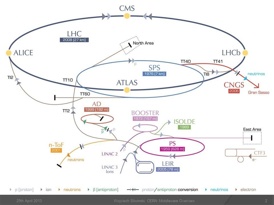 Wojciech Sliwinski, CERN Middleware Overview225th April 2013