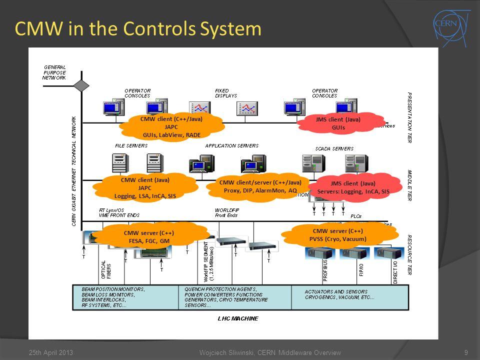 CMW in the Controls System 9 CMW client (C++/Java) JAPC GUIs, LabView, RADE CMW client (Java) JAPC Logging, LSA, InCA, SIS CMW client/server (C++/Java) Proxy, DIP, AlarmMon, AQ CMW server (C++) FESA, FGC, GM CMW server (C++) PVSS (Cryo, Vacuum) JMS client (Java) GUIs JMS client (Java) Servers: Logging, InCA, SIS Wojciech Sliwinski, CERN Middleware Overview25th April 2013