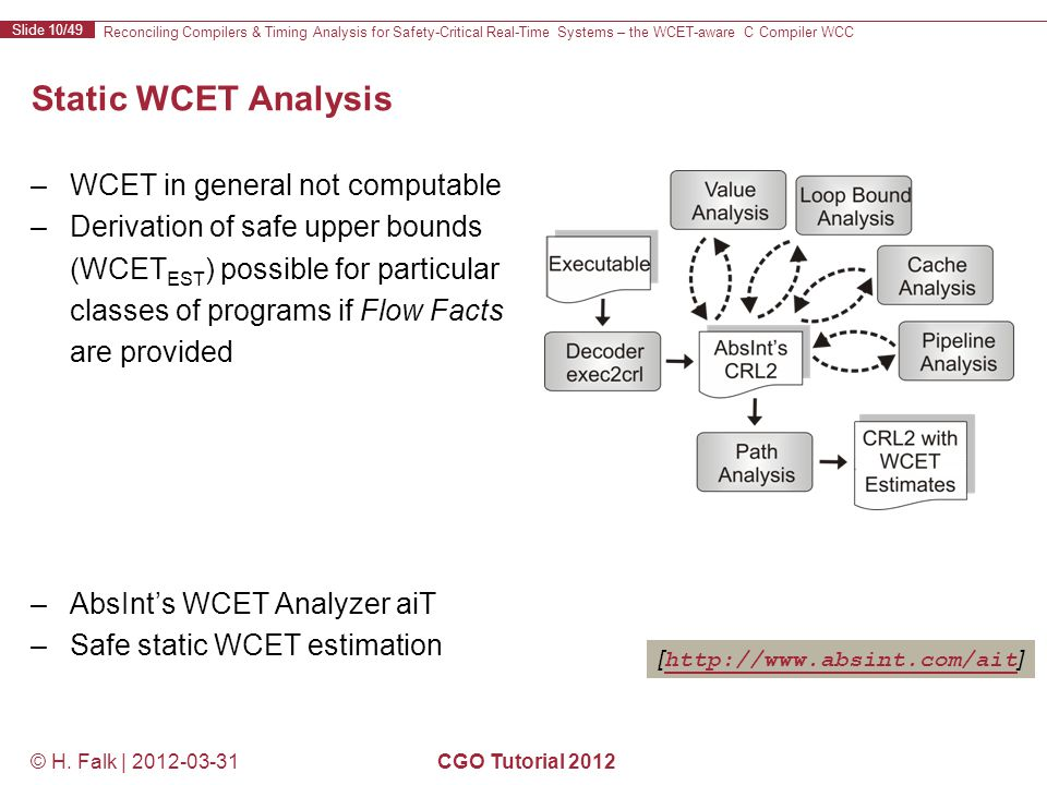 Reconciling Compilers & Timing Analysis for Safety-Critical Real-Time Systems – the WCET-aware C Compiler WCC Slide 10/49 © H.