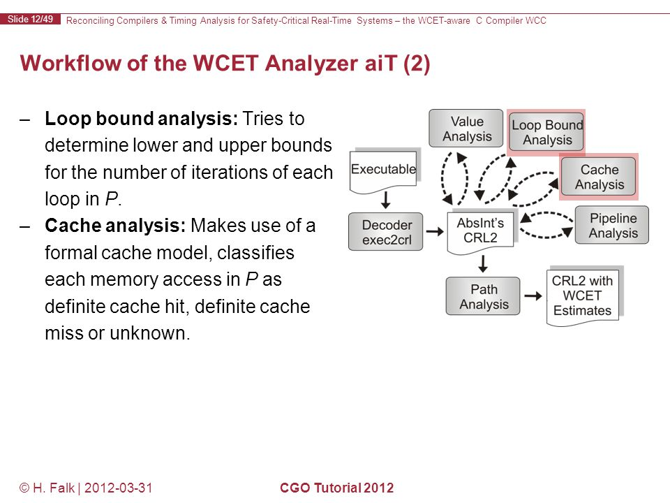 Reconciling Compilers & Timing Analysis for Safety-Critical Real-Time Systems – the WCET-aware C Compiler WCC Slide 12/49 © H.