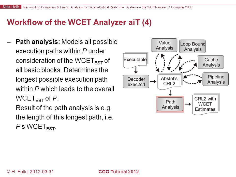 Reconciling Compilers & Timing Analysis for Safety-Critical Real-Time Systems – the WCET-aware C Compiler WCC Slide 14/49 © H.