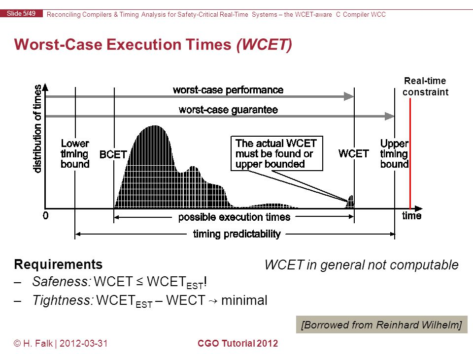Reconciling Compilers & Timing Analysis for Safety-Critical Real-Time Systems – the WCET-aware C Compiler WCC Slide 5/49 © H.