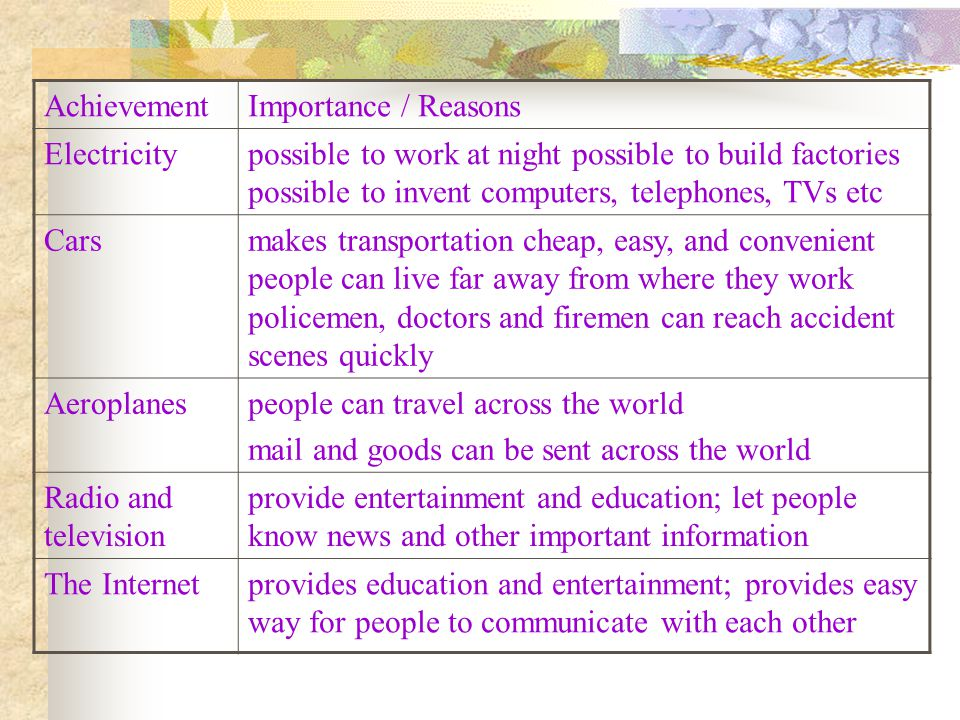 AchievementImportance / Reasons Electricitypossible to work at night possible to build factories possible to invent computers, telephones, TVs etc Carsmakes transportation cheap, easy, and convenient people can live far away from where they work policemen, doctors and firemen can reach accident scenes quickly Aeroplanespeople can travel across the world mail and goods can be sent across the world Radio and television provide entertainment and education; let people know news and other important information The Internetprovides education and entertainment; provides easy way for people to communicate with each other