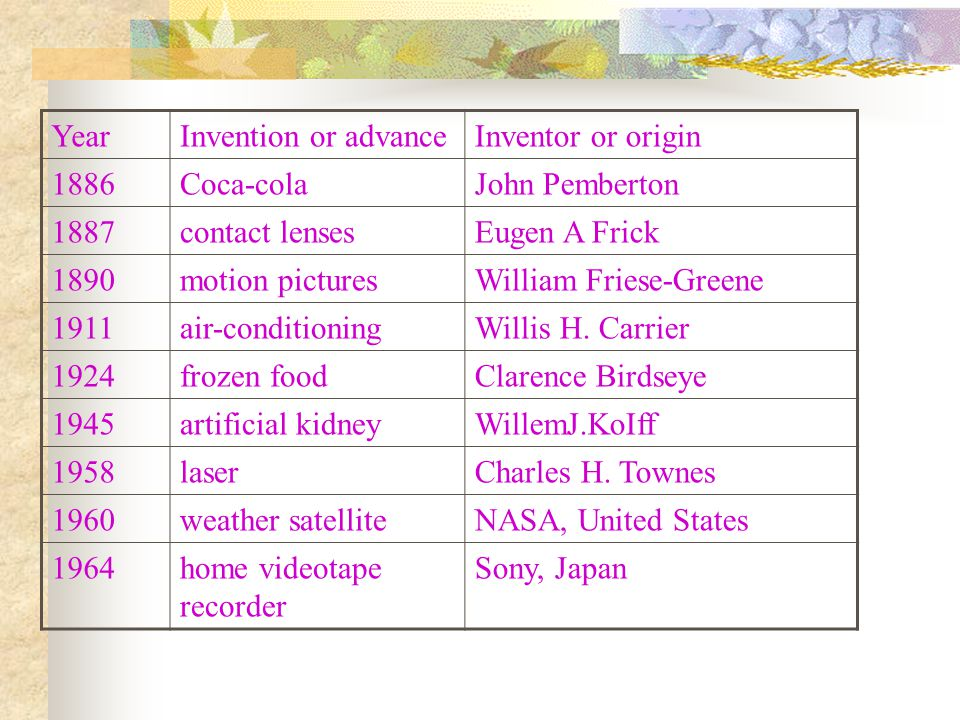 YearInvention or advanceInventor or origin 1886Coca-colaJohn Pemberton 1887contact lensesEugen A Frick 1890motion picturesWilliam Friese-Greene 1911ai