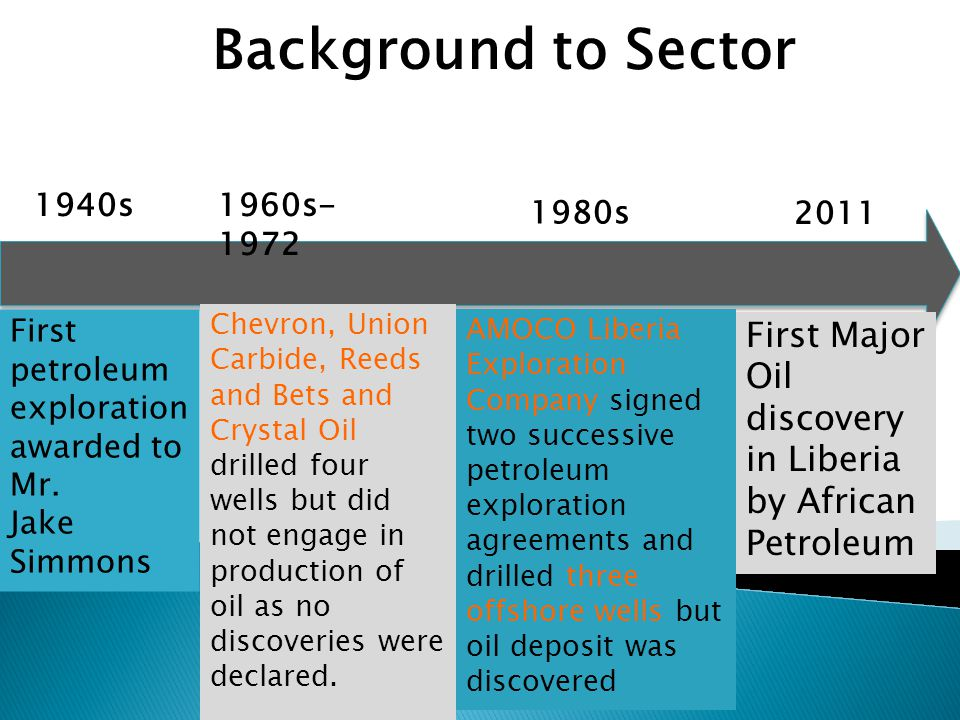 Background to Sector 1960s- 1972 1940s 1980s 2011 First petroleum exploration awarded to Mr.