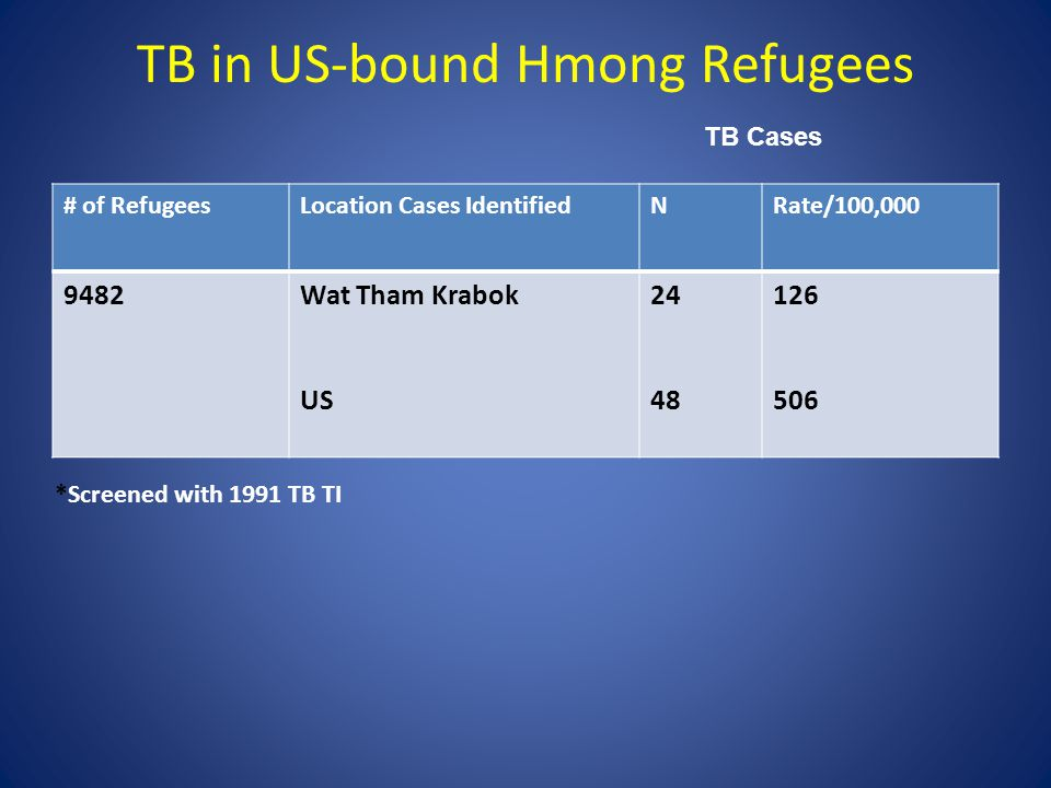 TB in US-bound Hmong Refugees # of RefugeesLocation Cases IdentifiedNRate/100,000 9482Wat Tham Krabok US 24 48 126 506 *Screened with 1991 TB TI TB Cases
