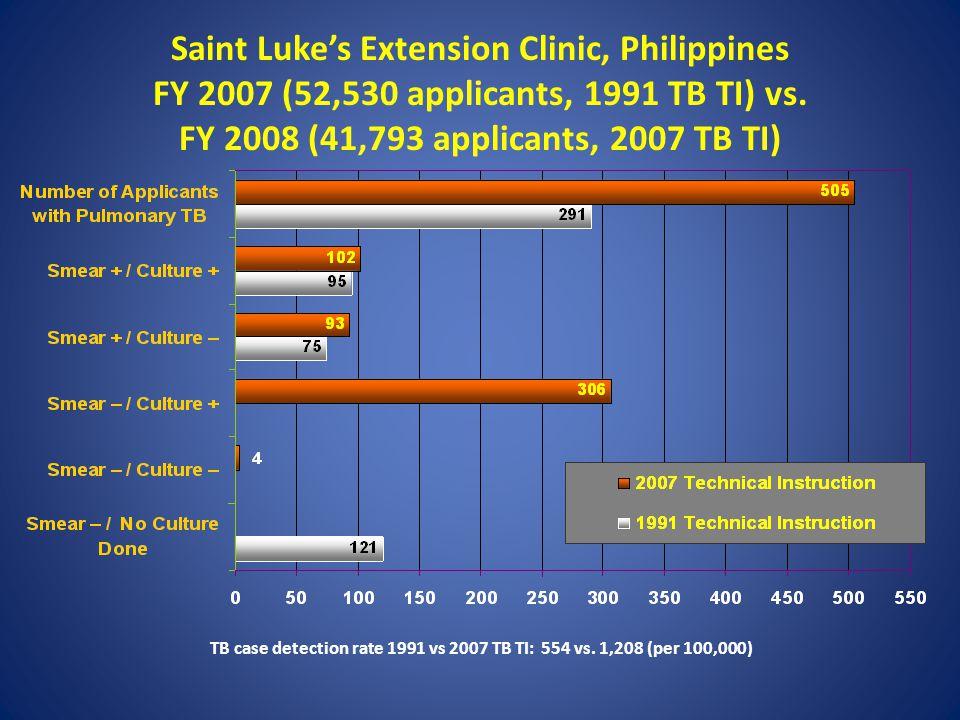 Saint Luke's Extension Clinic, Philippines FY 2007 (52,530 applicants, 1991 TB TI) vs.