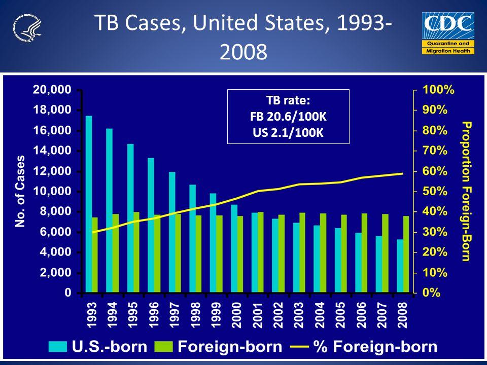 TB Cases, United States, 1993- 2008 TB rate: FB 20.6/100K US 2.1/100K
