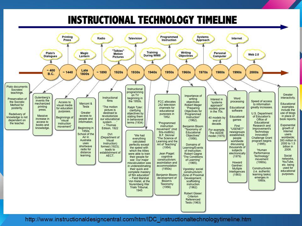 http://www.instructionaldesigncentral.com/htm/IDC_instructionaltechnologytimeline.htm