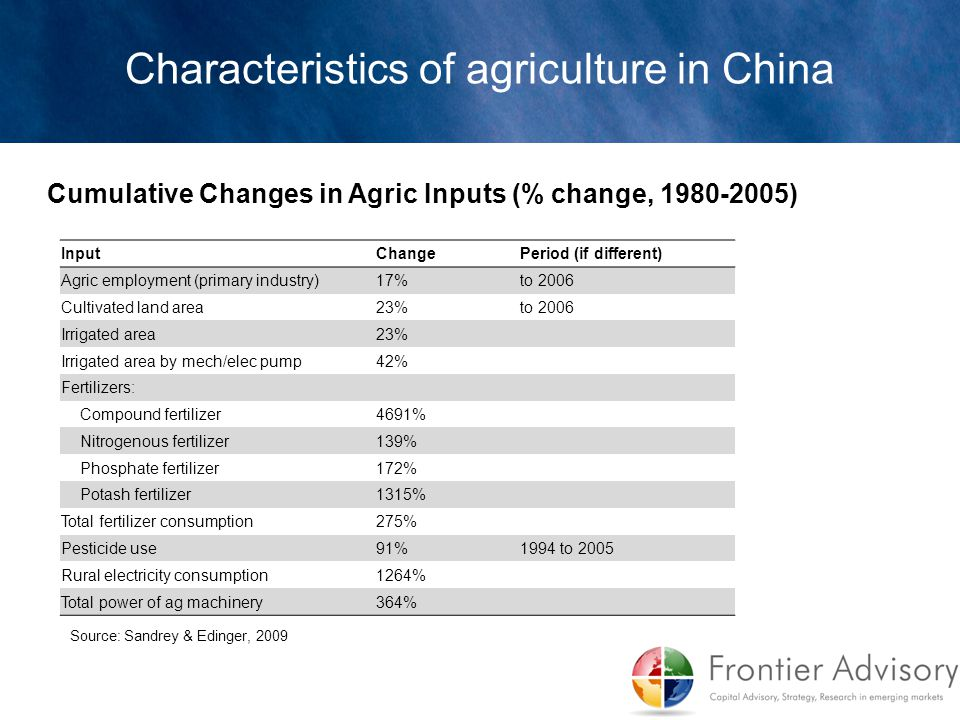 Cumulative Changes in Agric Inputs (% change, 1980-2005) Characteristics of agriculture in China InputChangePeriod (if different) Agric employment (pr