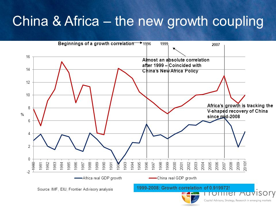 Source: IMF, EIU, Frontier Advisory analysis Almost an absolute correlation after 1999 – Coincided with China's New Africa Policy 19961999 2007 Beginn