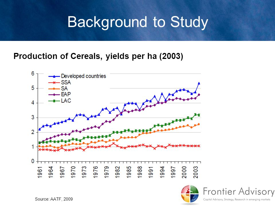Production of Cereals, yields per ha (2003) Background to Study Source: AATF, 2009