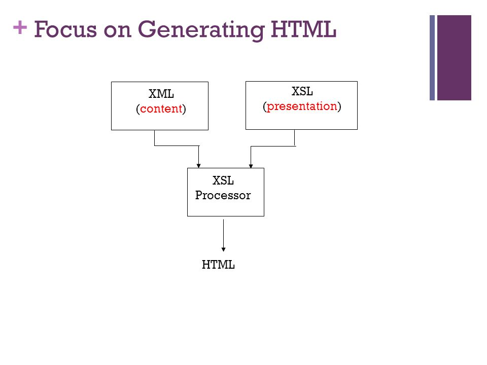 + Focus on Generating HTML HTML XML (content) XSL (presentation) XSL Processor