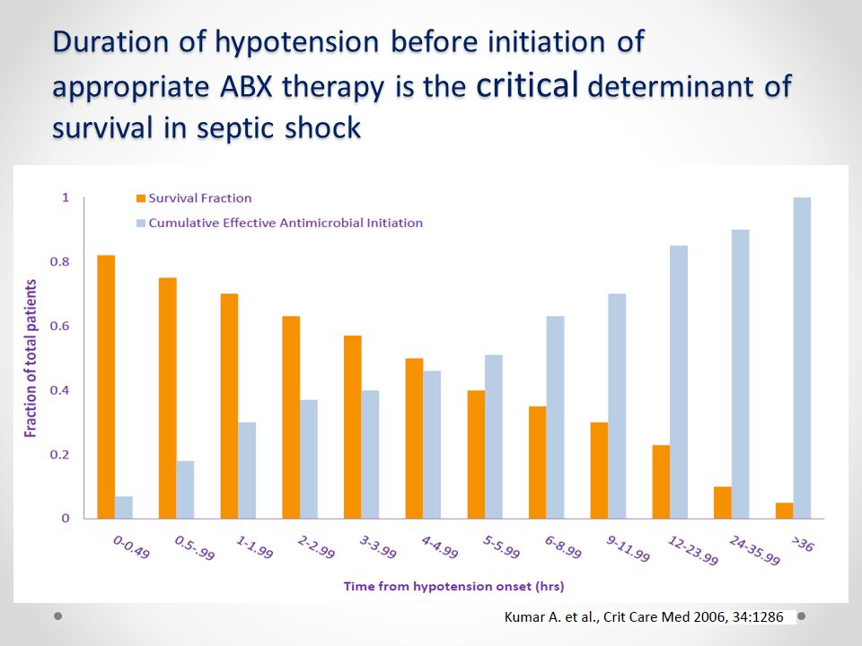 Duration of hypotension before initiation of appropriate ABX therapy is the critical determinant of survival in septic shock