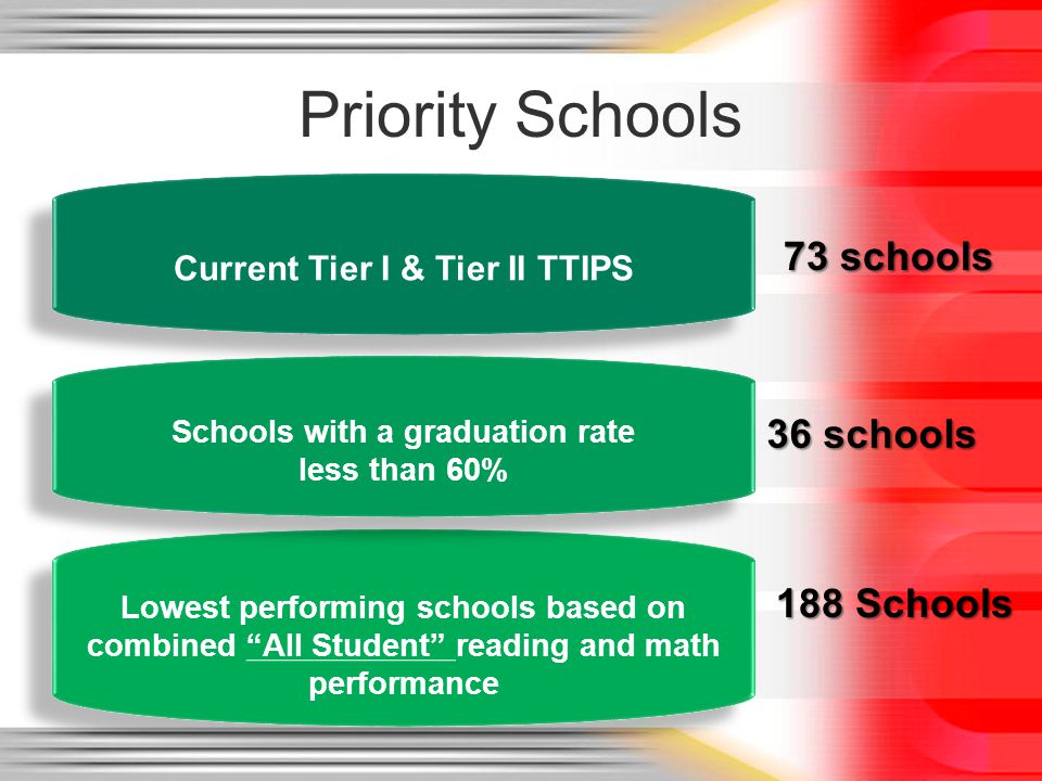 Priority Schools Current Tier I & Tier II TTIPS Lowest performing schools based on combined All Student reading and math performance Schools with a graduation rate less than 60% Schools with a graduation rate less than 60% 73 schools 36 schools 188 Schools