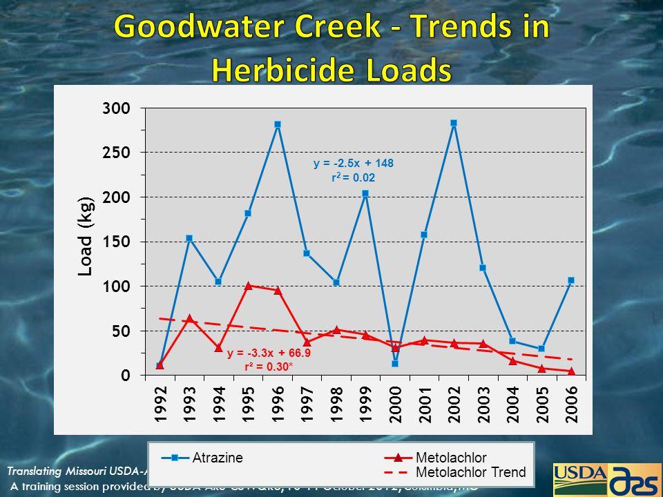 AtrazineMetolachlor Metolachlor Trend