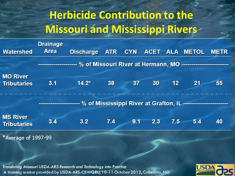 Herbicide Contribution to the Missouri and Mississippi Rivers * Average of 1997-99 Watershed Drainage Area DischargeATRCYNACETALAMETOLMETR -----------