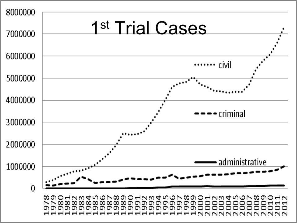 1 st Trial Cases