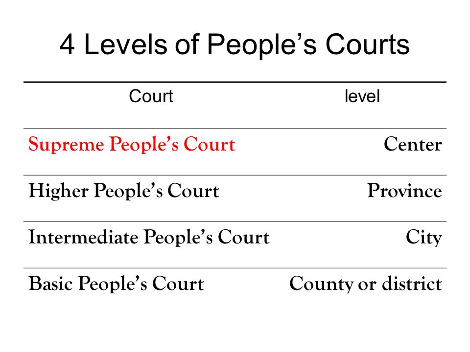 4 Levels of People's Courts Courtlevel Supreme People's CourtCenter Higher People's CourtProvince Intermediate People's CourtCity Basic People's Court