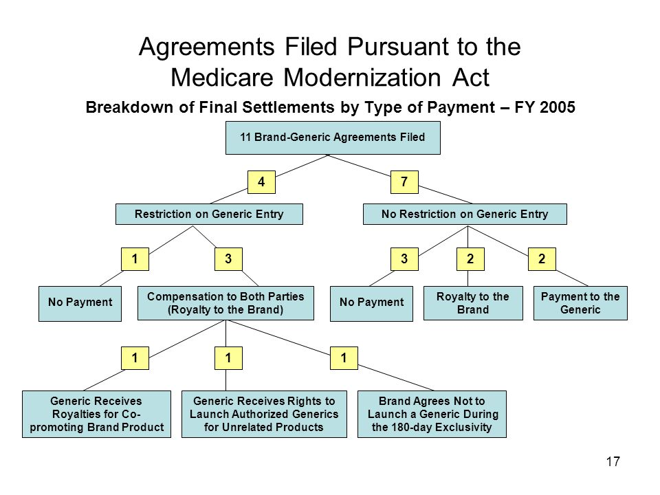 17 Agreements Filed Pursuant to the Medicare Modernization Act Breakdown of Final Settlements by Type of Payment – FY 2005 Generic Receives Royalties for Co- promoting Brand Product Royalty to the Brand Compensation to Both Parties (Royalty to the Brand) Brand Agrees Not to Launch a Generic During the 180-day Exclusivity Generic Receives Rights to Launch Authorized Generics for Unrelated Products No Restriction on Generic EntryRestriction on Generic Entry Payment to the Generic No Payment 11 Brand-Generic Agreements Filed 74 22331 111 No Payment