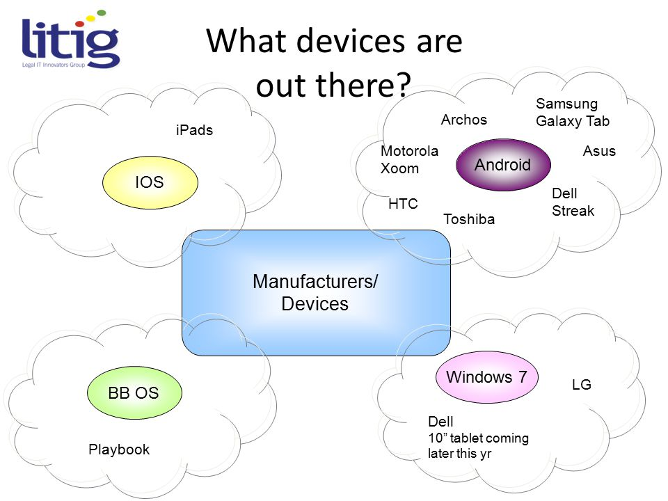 """What devices are out there? Windows 7 Android Manufacturers/ Devices IOS BB OS iPads Playbook Dell 10"""" tablet coming later this yr LG Toshiba Samsung"""