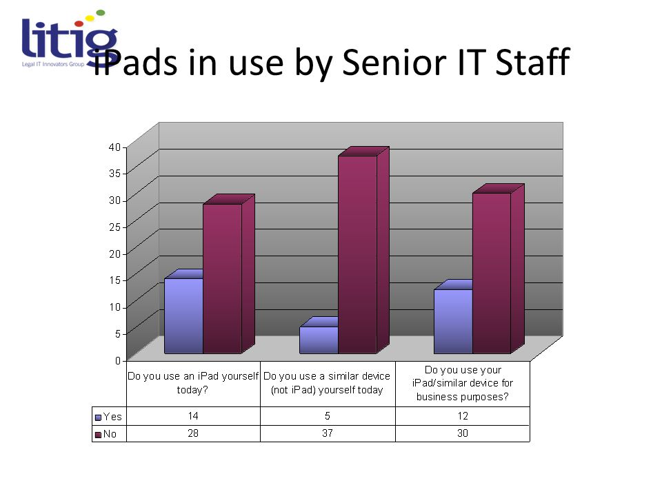 iPads in use by Senior IT Staff
