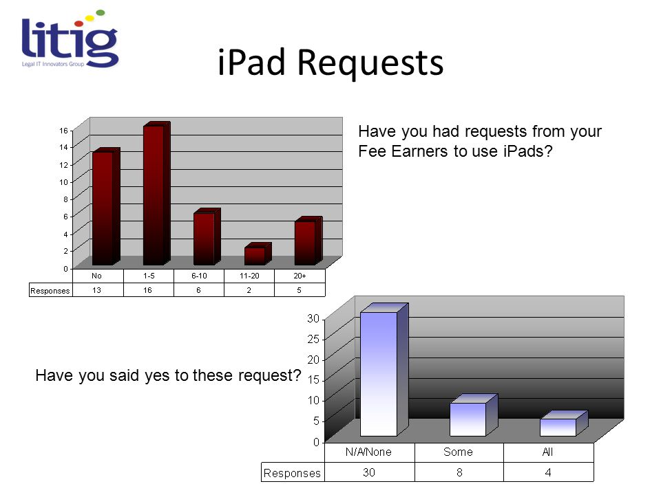 iPad Requests Have you had requests from your Fee Earners to use iPads.
