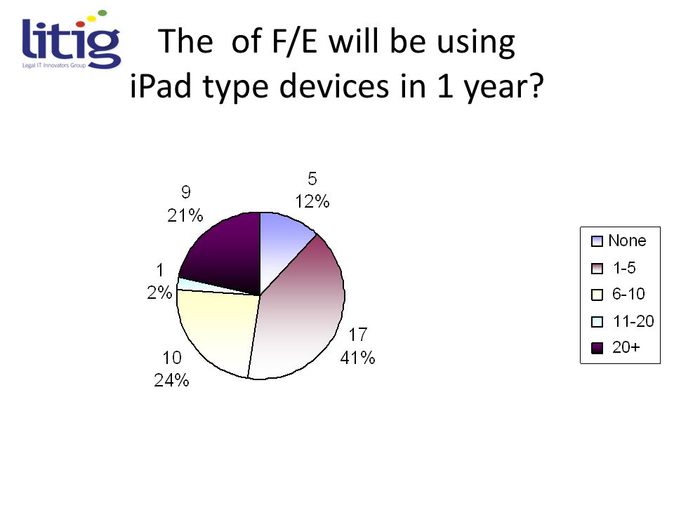 The of F/E will be using iPad type devices in 1 year?