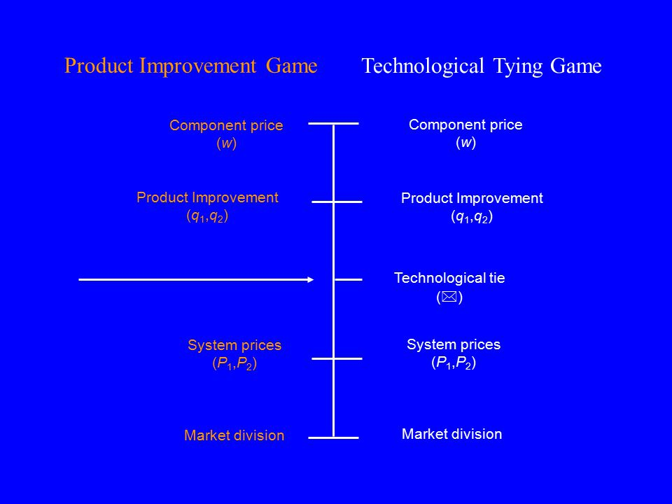 Product Improvement Game Technological Tying Game Component price (w) Component price (w) Product Improvement (q 1,q 2 ) System prices (P 1,P 2 ) Technological tie (  ) Market division System prices (P 1,P 2 ) Product Improvement (q 1,q 2 )