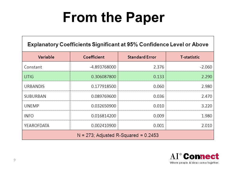 From the Paper Explanatory Coefficients Significant at 95% Confidence Level or Above VariableCoefficientStandard ErrorT-statistic Constant-4.8937680002.376-2.060 LITIG0.3060878000.1332.290 URBANDIS0.1779185000.0602.980 SUBURBAN0.0897696000.0362.470 UNEMP0.0326509000.0103.220 INFO0.0168142000.0091.980 YEAROFDATA0.0024109000.0012.010 N = 273; Adjusted R-Squared = 0.2453 9