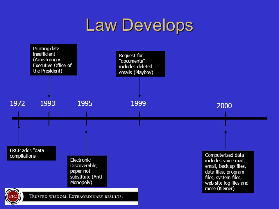 Law Develops 1972199319951999 2000 FRCP adds data compilations Printing data insufficient (Armstrong v.